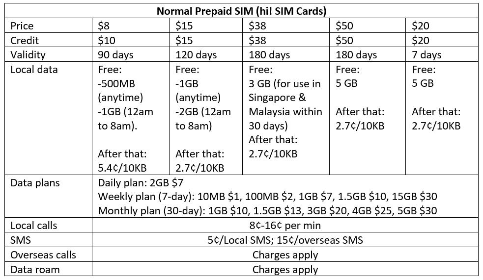 Best Prepaid SIM Card in Singapore for Travellers - Singtel