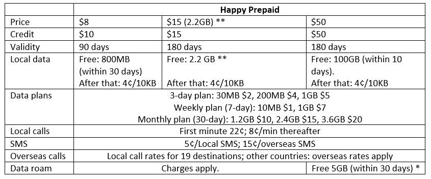 Best Prepaid SIM Card in Singapore for Travellers - Starhub