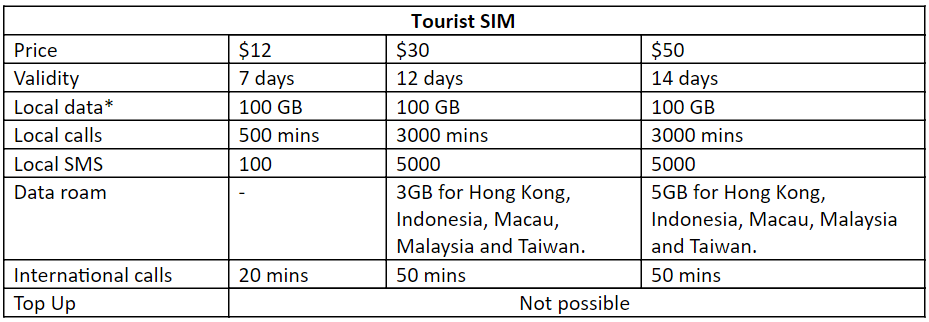 Best Prepaid SIM Card in Singapore for Travellers - M1 Tourist SIM