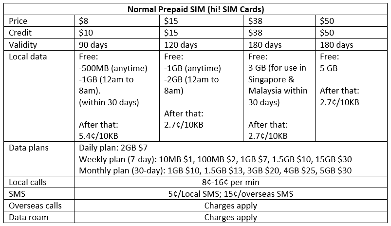 best prepaid sim card in singapore for travellers singtel - Prepaid Data Only Sim Card
