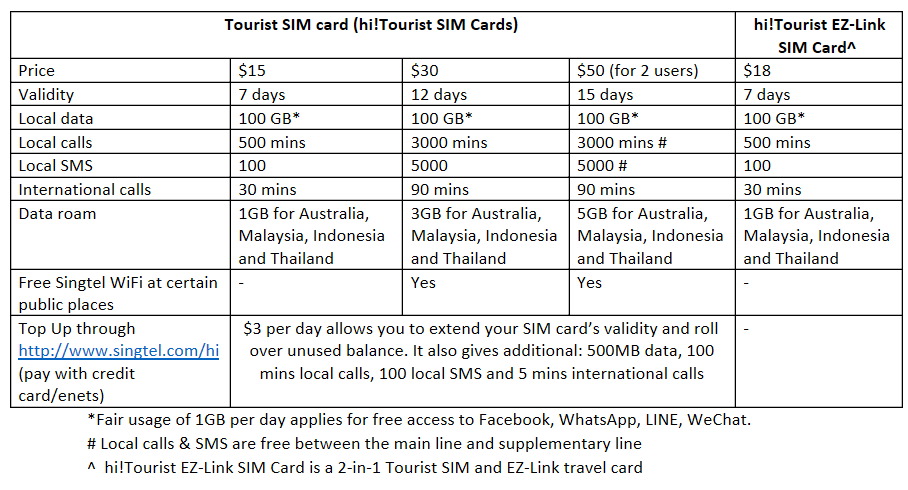 Best Prepaid SIM Card in Singapore for Travellers - Singtel