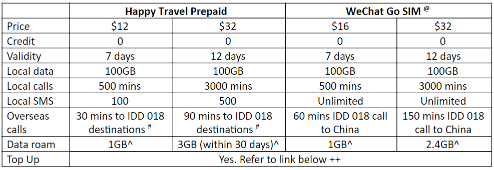 Best Prepaid SIM Card in Singapore for Travellers - StarHub Happy Travel Tourist SIM, WeChat Go SIM