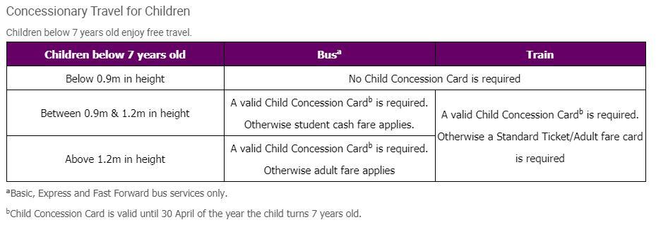 Child Concession Card details