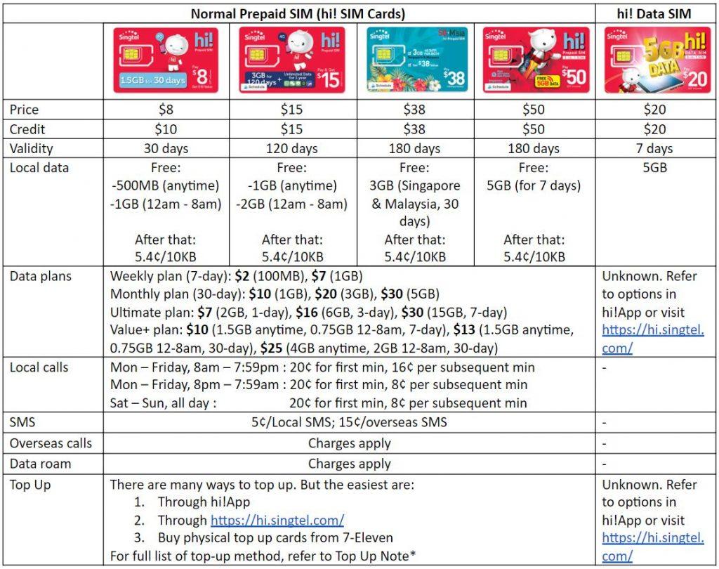 Singtel Prepaid SIM Card - hi! SIM Card, hi! Data SIM