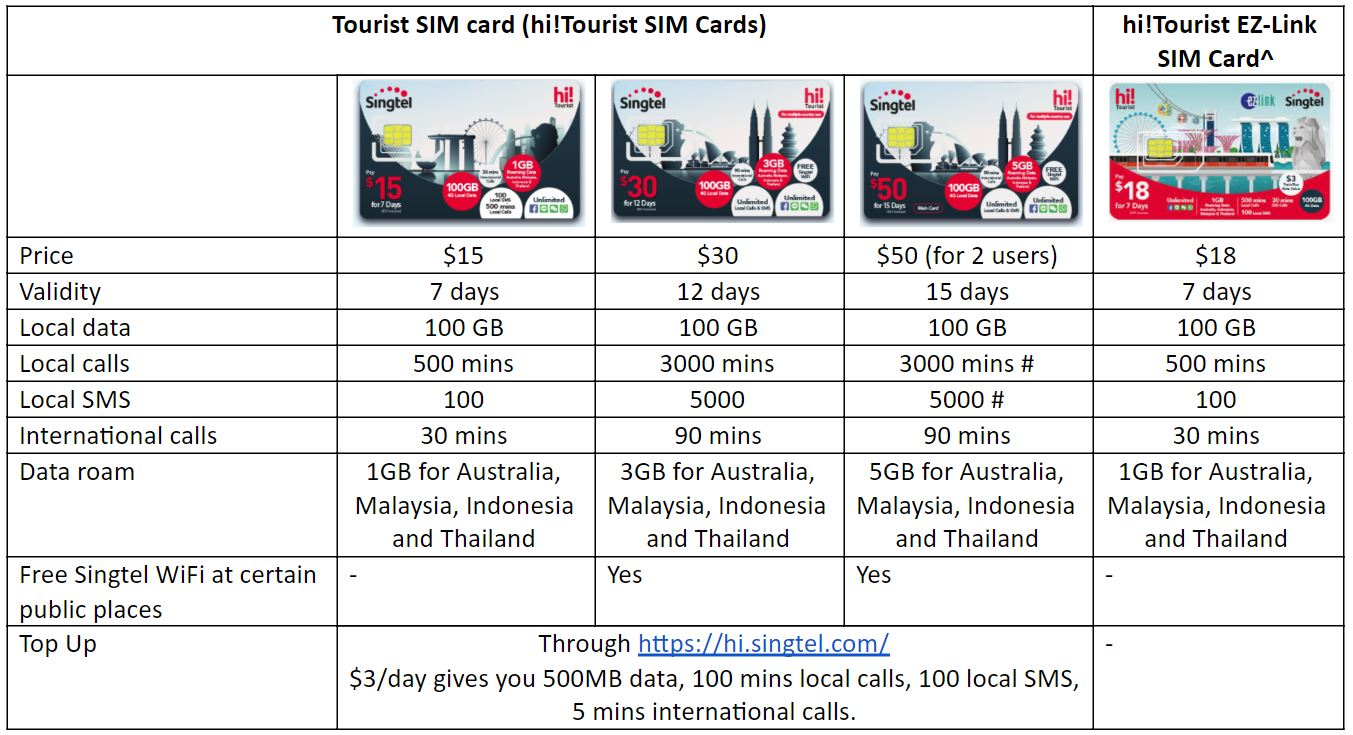 Best Singapore Prepaid Sim Card For Travellers In 2019