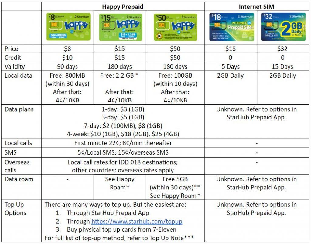 StarHub Prepaid SIM Card - Happy Prepaid, Internet SIM