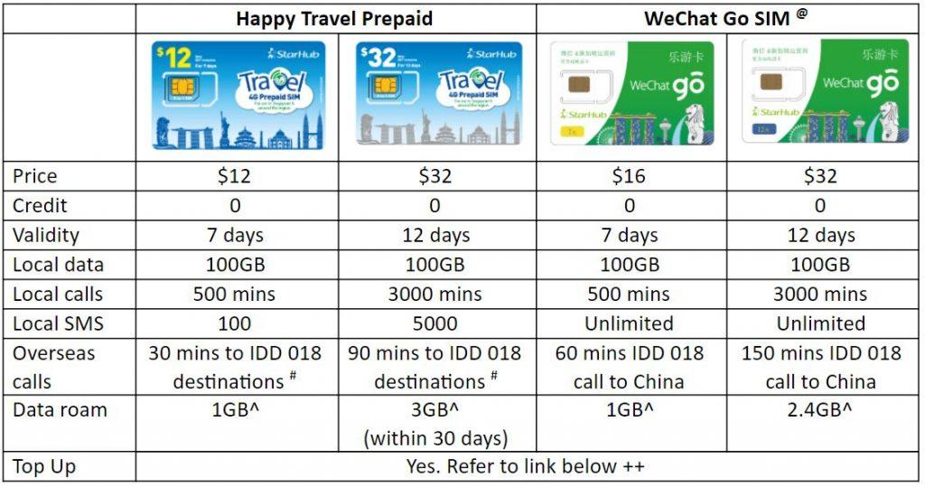 StarHub Tourist SIM Card comparison - Happy Travel Prepaid, WeChat Go