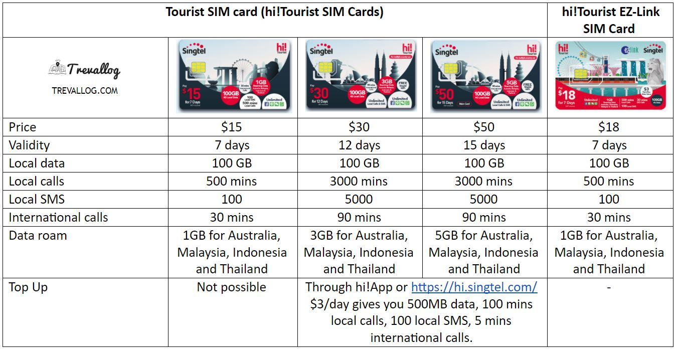 Singtel Tourist SIM Card comparison - Prepaid hi! Tourist SIM