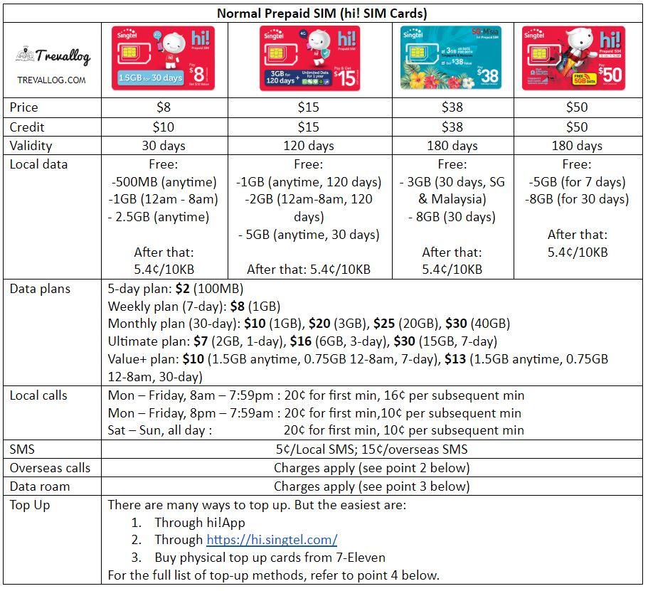 Singtel Prepaid SIM Card - hi! SIM Card