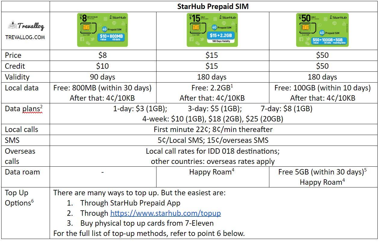 StarHub Prepaid SIM Card