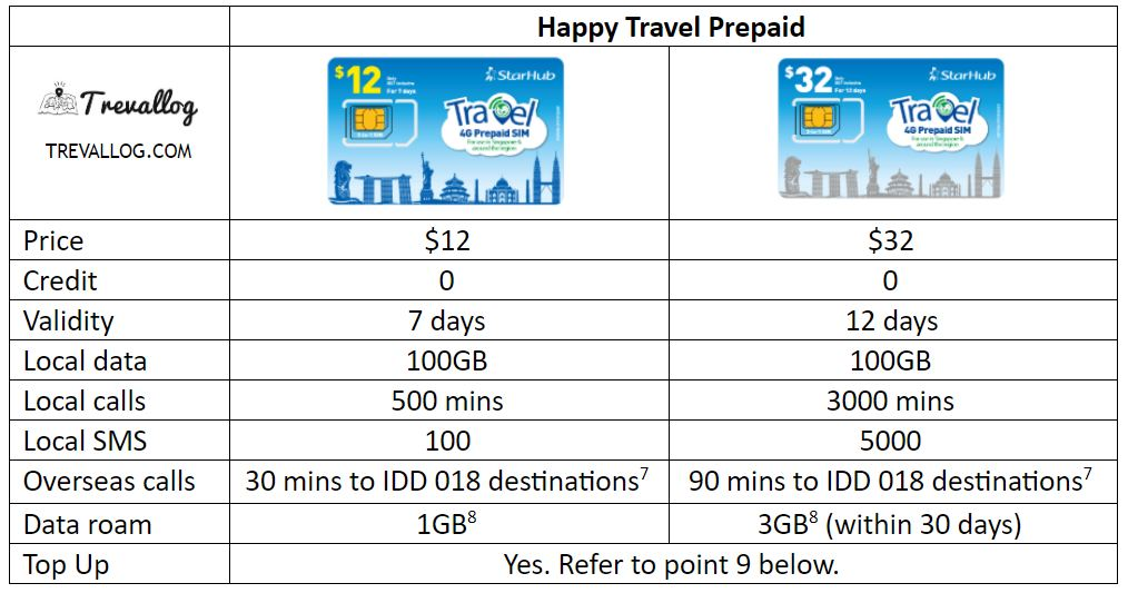 StarHub Tourist SIM Card comparison - StarHub Travel Prepaid SIM cards