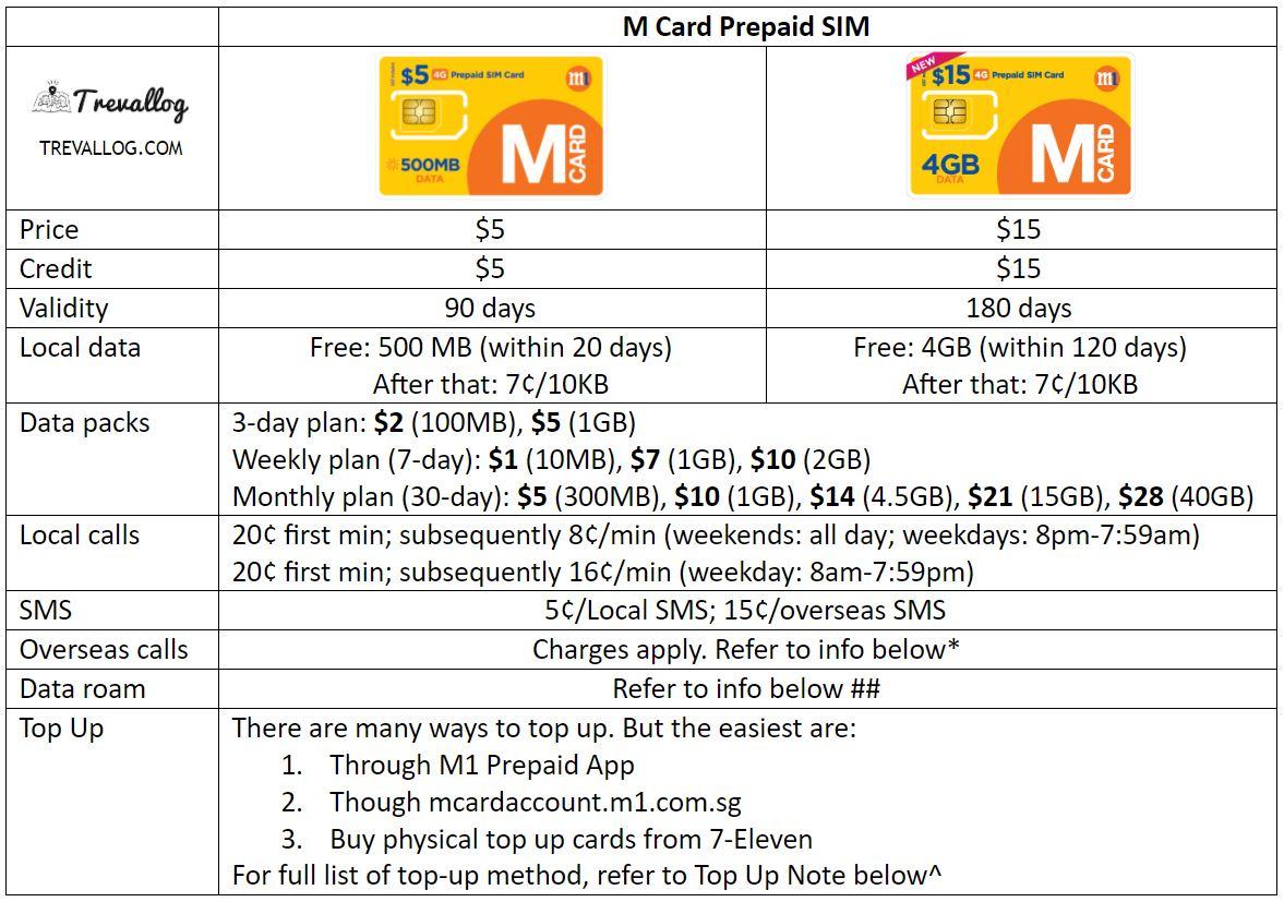 M1 Prepaid SIM Card - M Card