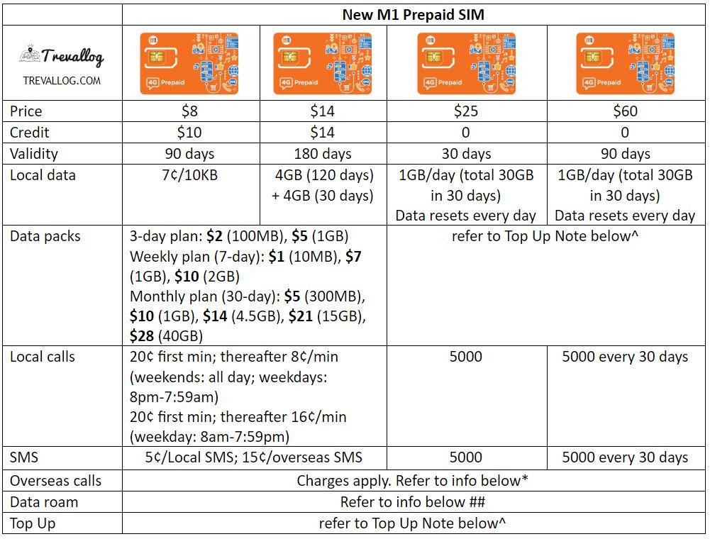 M1 Prepaid SIM Card - New M1 M Card