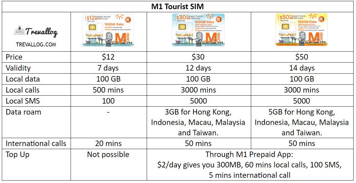 M1 Tourist SIM Card comparison - Prepaid Tourist SIM