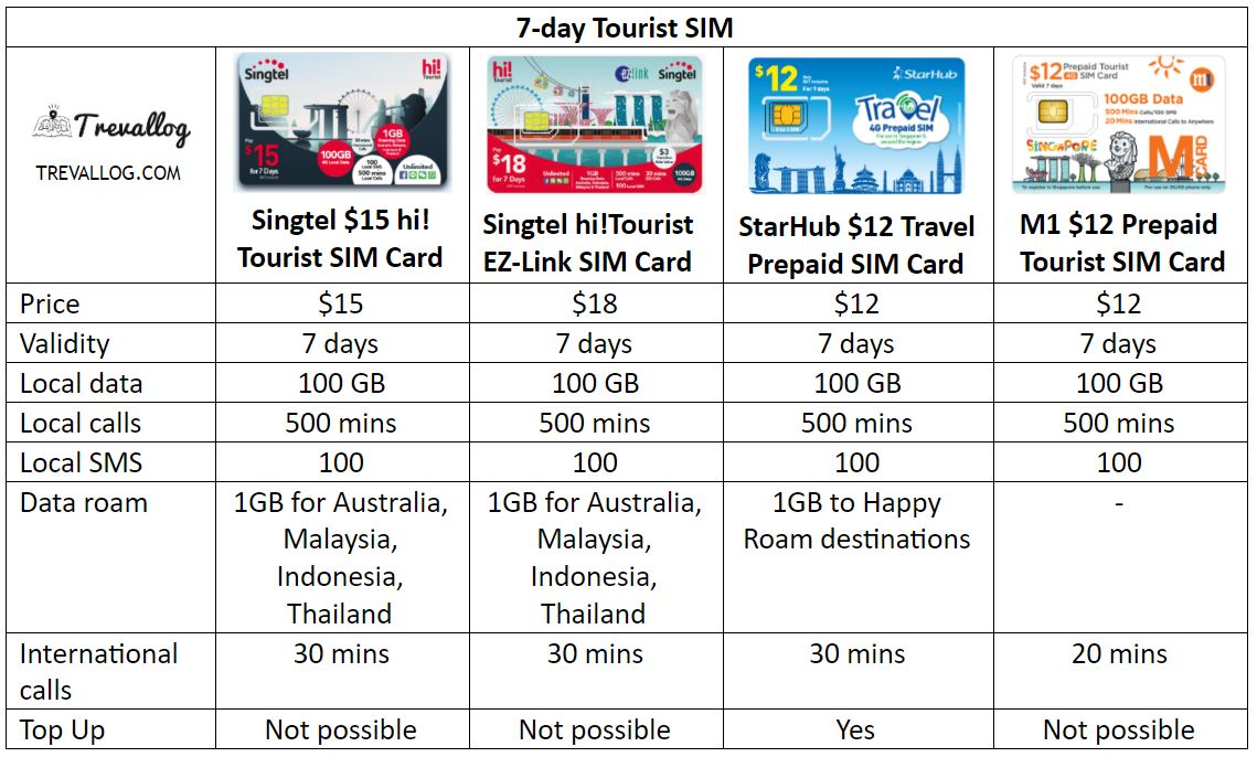 Best Singapore Tourist SIM Card for 7 days of stay