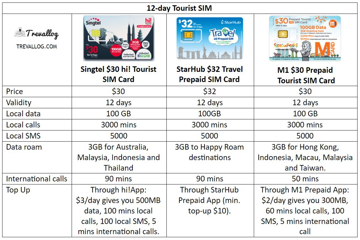 Best Singapore Tourist SIM Card for 12 days of stay