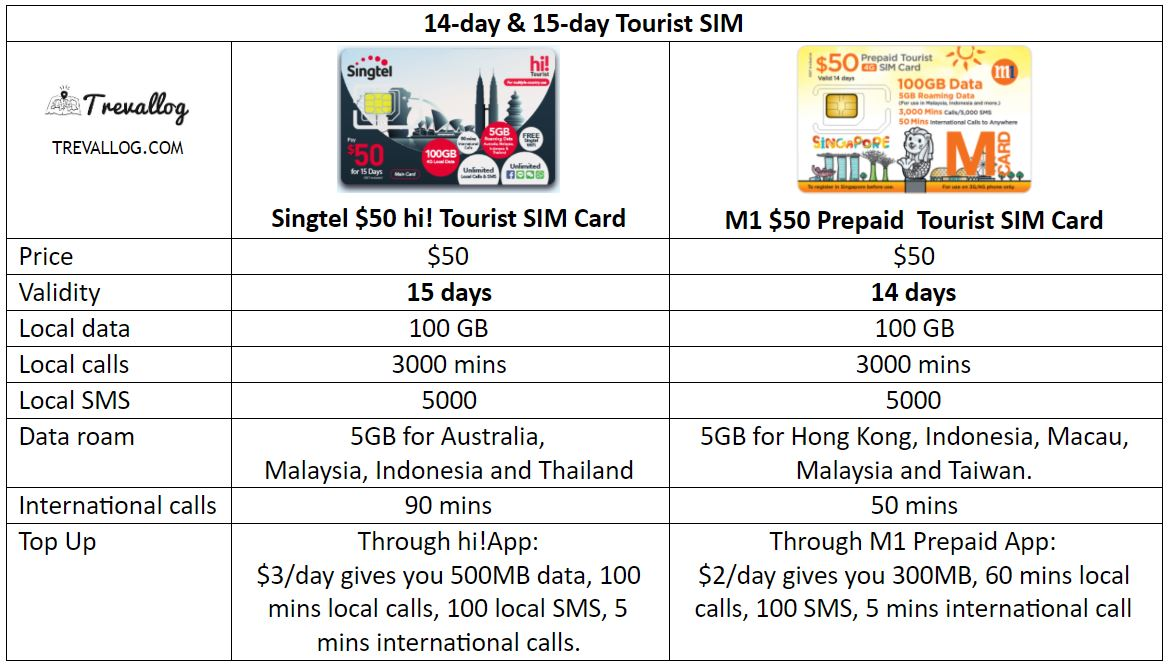 Best Singapore Tourist SIM Card for 14 days and 15 days of stay