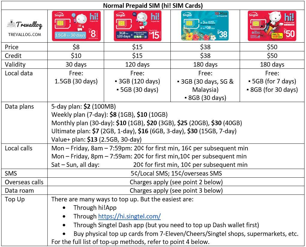 Singtel Prepaid SIM Card - hi! SIM Card (September 2020)