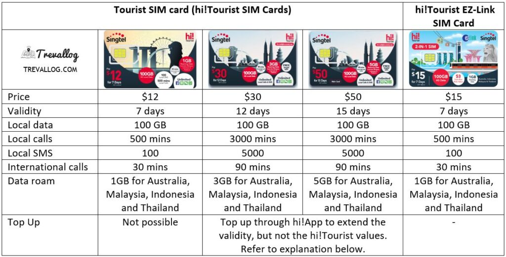 Singtel Tourist SIM Card comparison - Prepaid hi! Tourist SIM (September 2020)