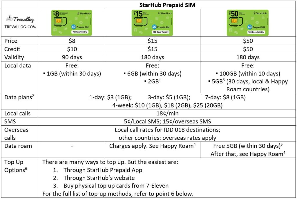 StarHub Prepaid SIM Card (September 2020)