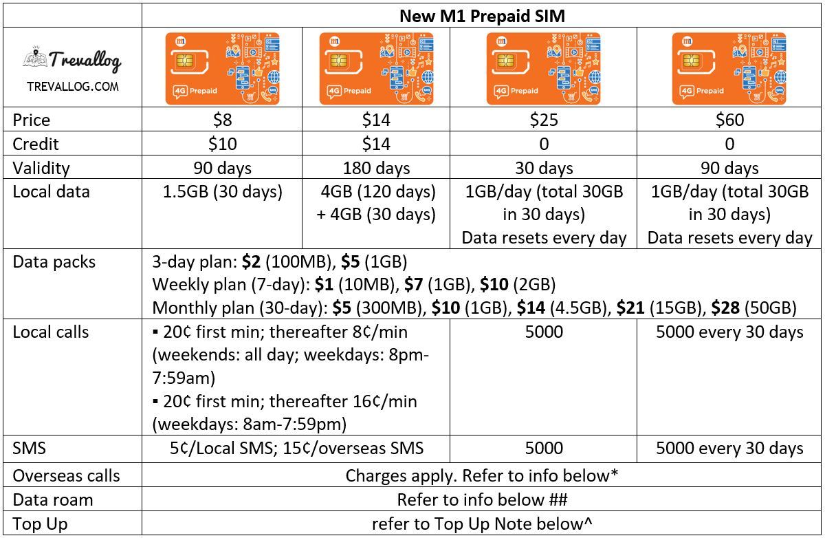 M1 Prepaid SIM Card - New M1 M Card (September2020)