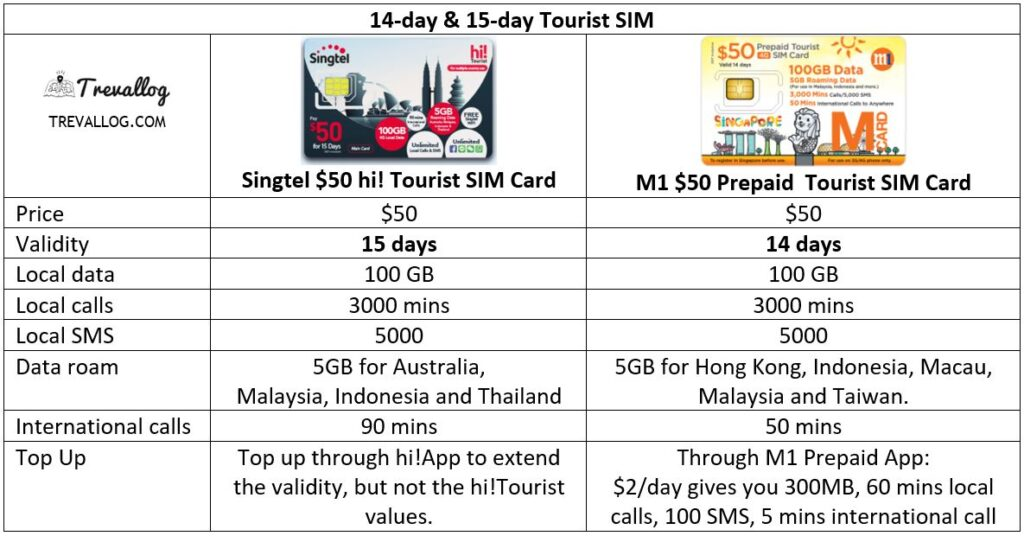 Best Singapore Tourist SIM Card for 14 day and 15 days of stay