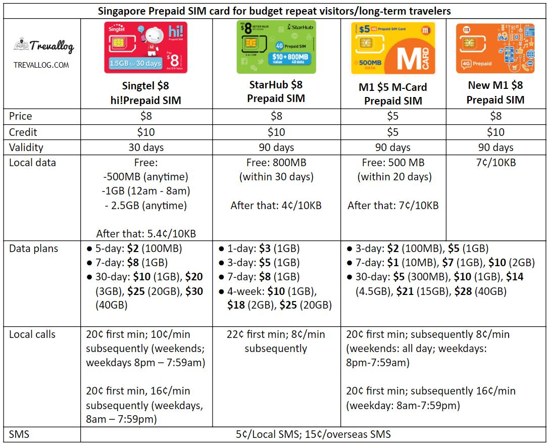 Best SIM card for budget repeat visitors or budget long-term travellers