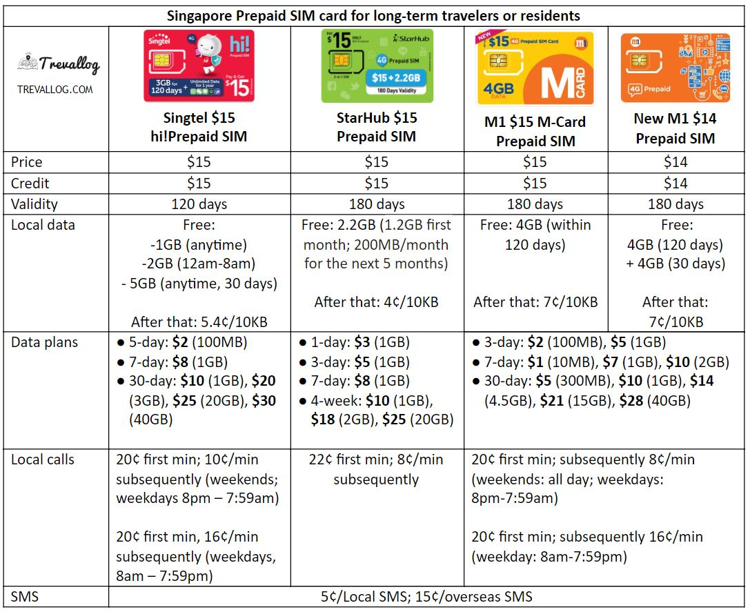 Best SIM card for long-term travelers or residents who use data frequently