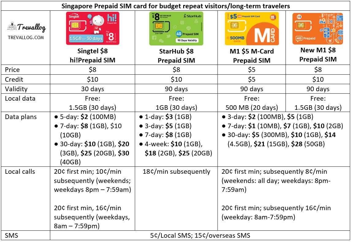 Best SIM card for budget repeat visitors or budget long-term travellers in Singapore